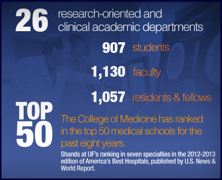 UF College of Medicine: Get the Facts